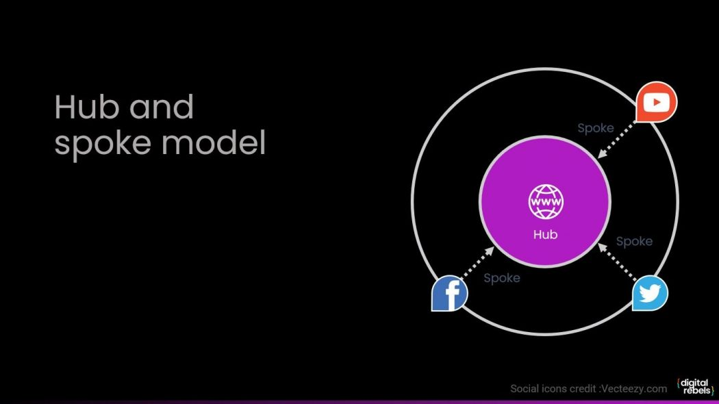 Slide showing the a hub and spoke model with web in the centre and social media on the outside